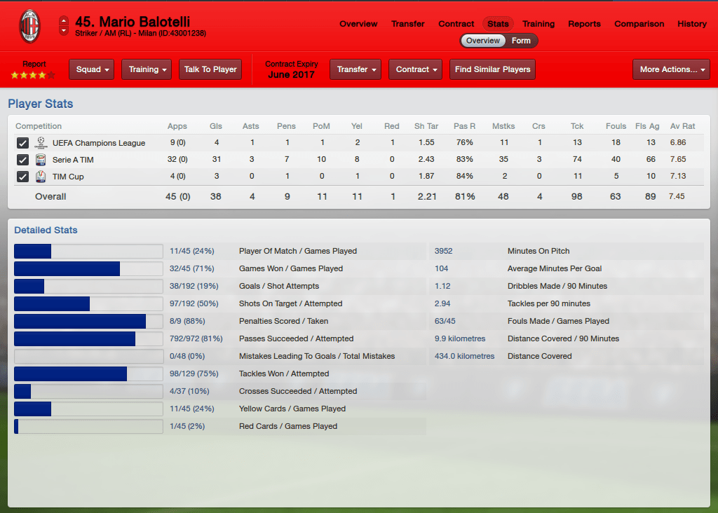 Mario Balotelli_ Stats Overview.png 원톱 포처에 대한 이해-(I)