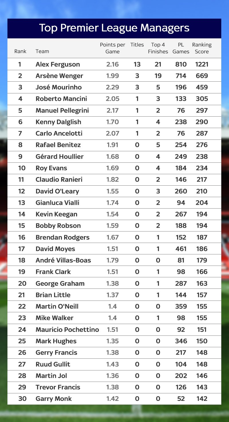 for Football league tables 2016