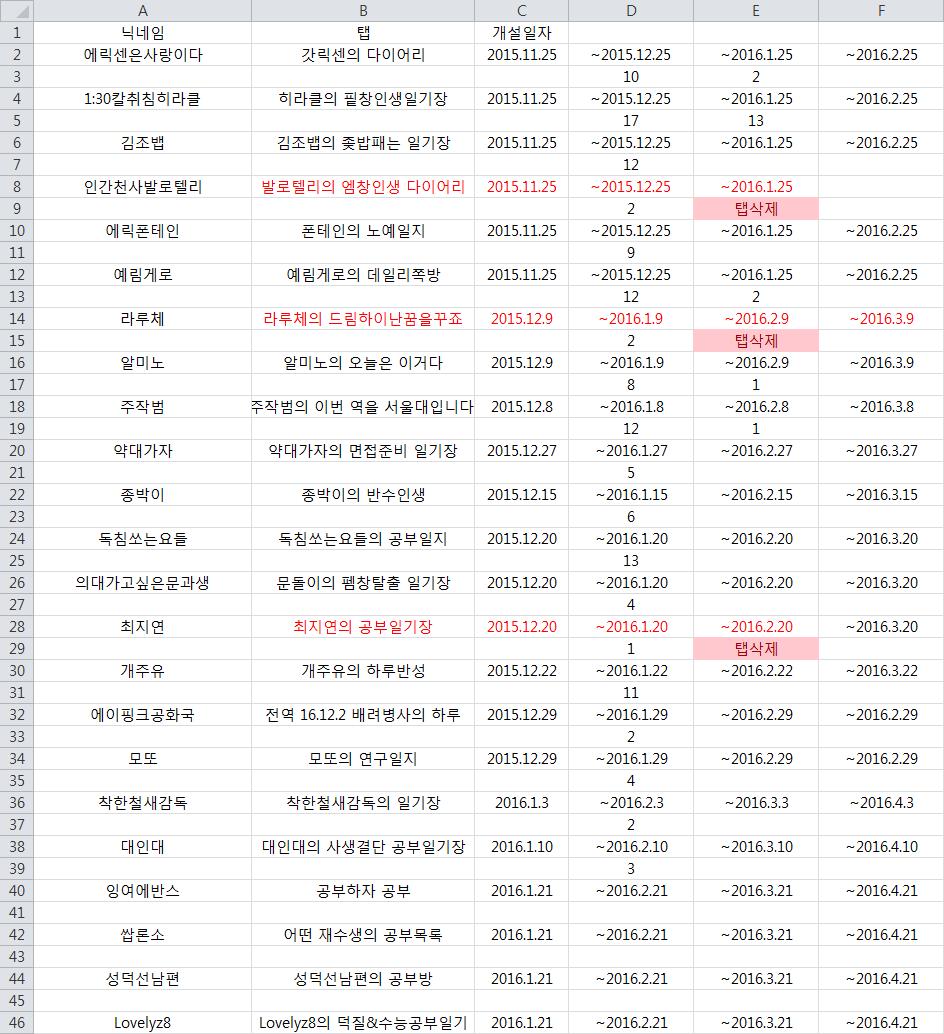 일기장 현황 2016.1.21.png 공부일기장 통합 공지 (2016.1.21 ver.)