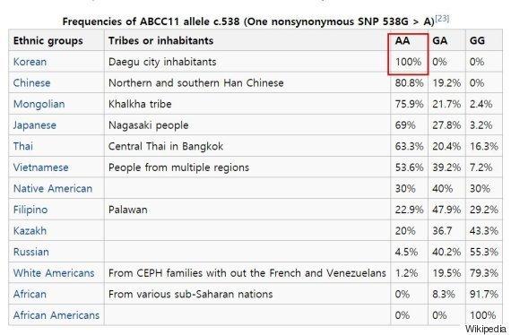 전 세계에서 암내가 가장 적게 나는 인종.jpg