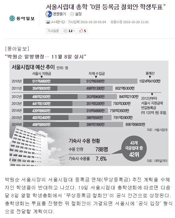 1.PNG 서울시립대 학생들, 0원 등록금 반대투쟁 ㅋㅋㅋㅋㅋㅋ