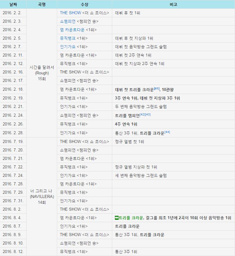 2016 여자친구 수상모음.png (스압) 2016년 여자친구 결산