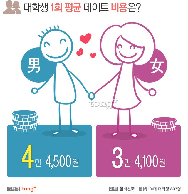 2016041902178_0.jpg 대학생 1회 평균 데이트 비용