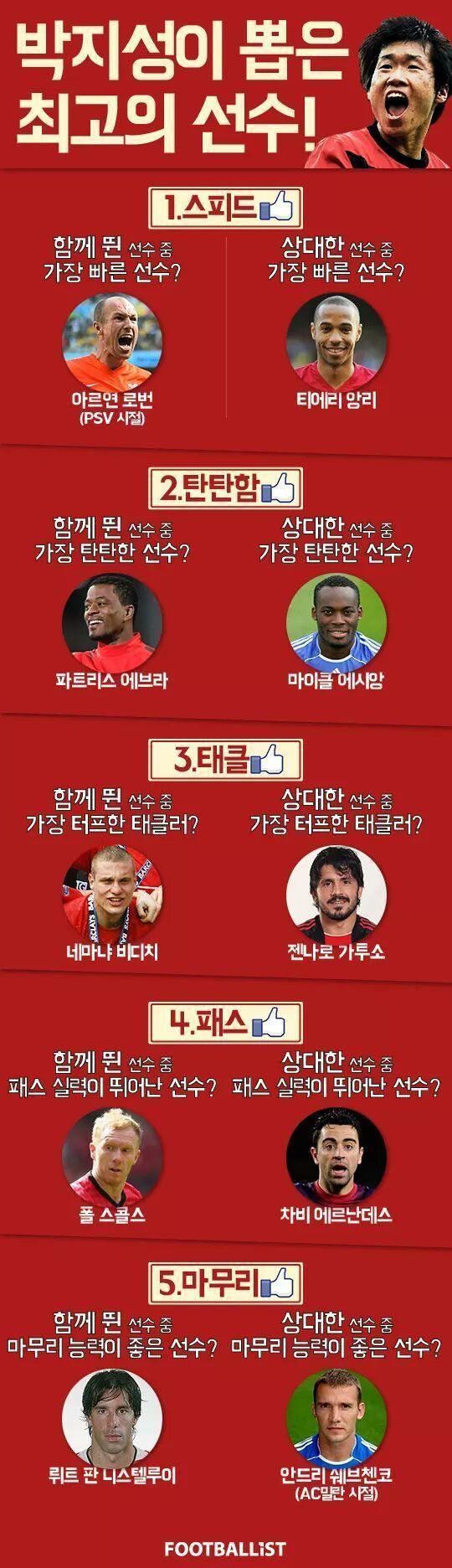 박지성이 뽑은 최고의 선수
