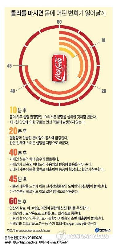 콜라 섭취후 몸의 변화.jpg