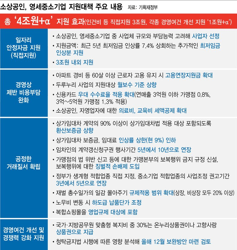00502066_20170716.JPG 최저임금  인상 대책 총 정리..