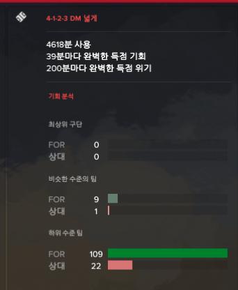 아스날 9실점 4.png [17.3.2] 퍼기시절 맨유의 빠른 역습 구현 (리그 116득 / 9실점)