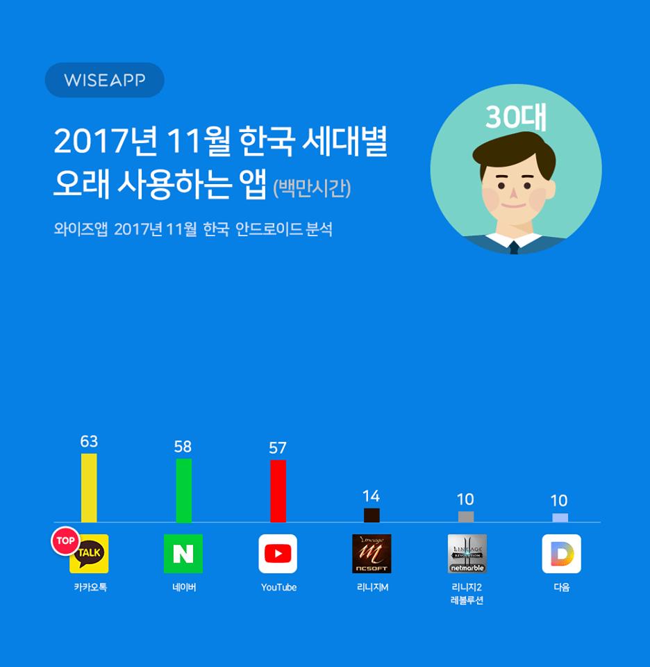24900086_1504403076263170_6898298842234825773_n.png 한국 세대별 오래 사용하는 앱