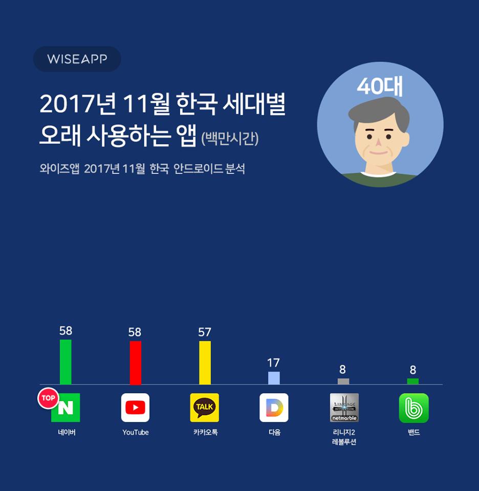 25158289_1504403096263168_183275065616680723_n.png 한국 세대별 오래 사용하는 앱
