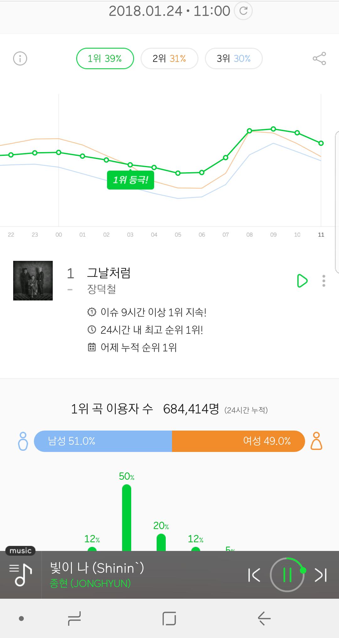 선미,수지,김동률,볼사 도 못밀어낸 차트 1위 붙박이 그룹.jpg
