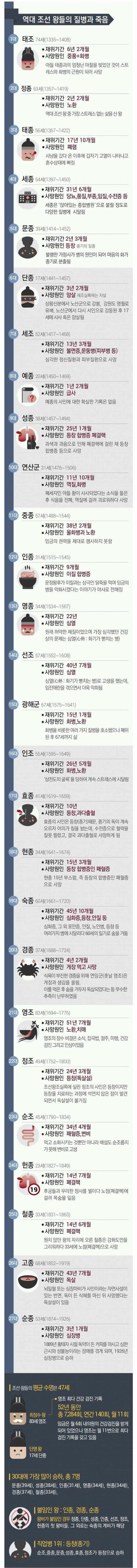 DxA5aa4badf635a9.jpg 역대 조선왕들의 사망원인