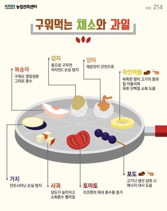 구워먹는 채소와 과일.jpg