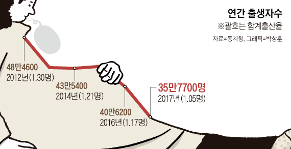 2018030100145_0.png 대한민국 출산율이 낮은 진짜 이유