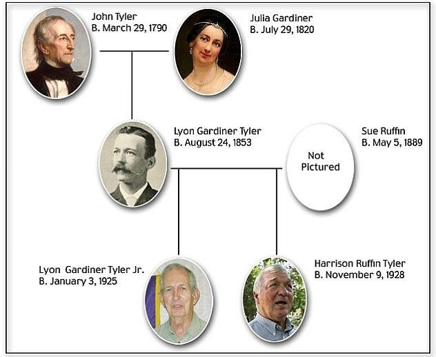 4309CDBC00000578-4766890-Extended_family_tree_Both_President_Tyler_and_his_son_Lyon_were_-a-1_1502115150087-1.jpg 18세기 출생자를 할아버지로 둔 미국인들.jpg