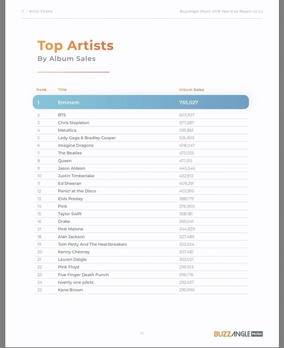 1.jpg 방탄소년단 2018년 미국 음반판매량 2위.jpg
