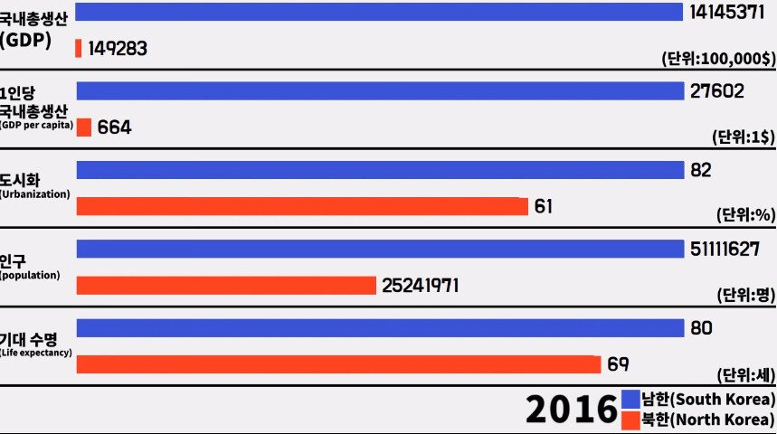 bandicam 2019-03-22 18-52-19-241.jpg 남한 vs 북한... 46년의 세월......