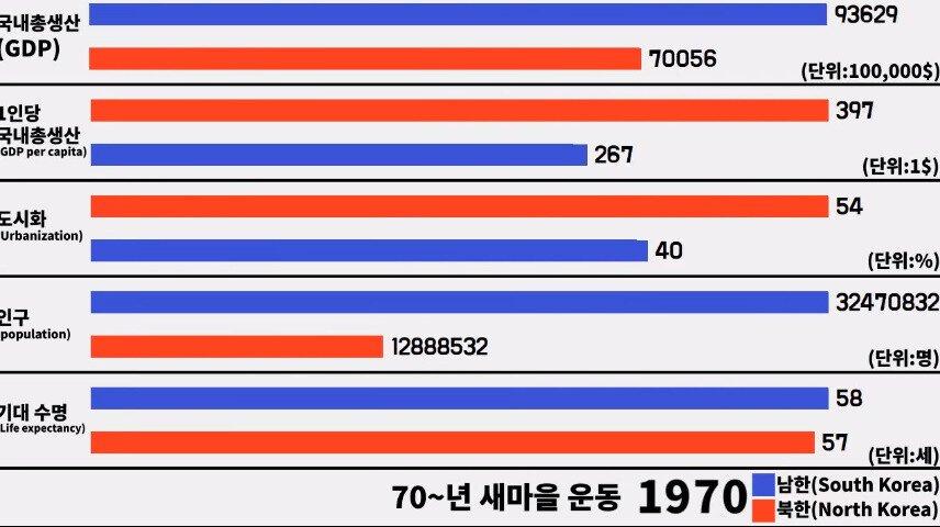 bandicam 2019-03-22 18-51-30-722.jpg 남한 vs 북한... 46년의 세월......