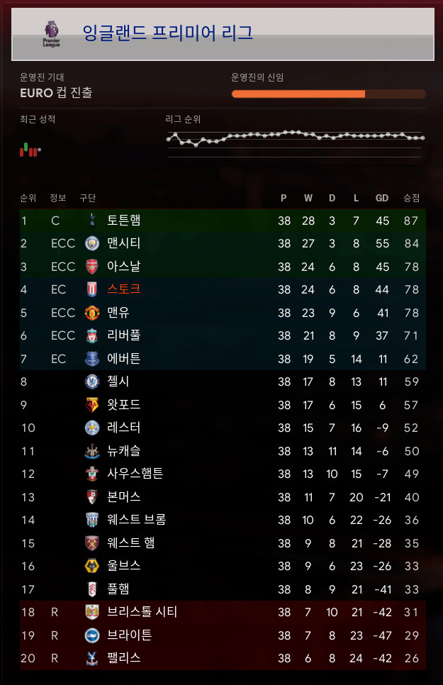 wtf.PNG EPL 4위인데 왜 노챔스???