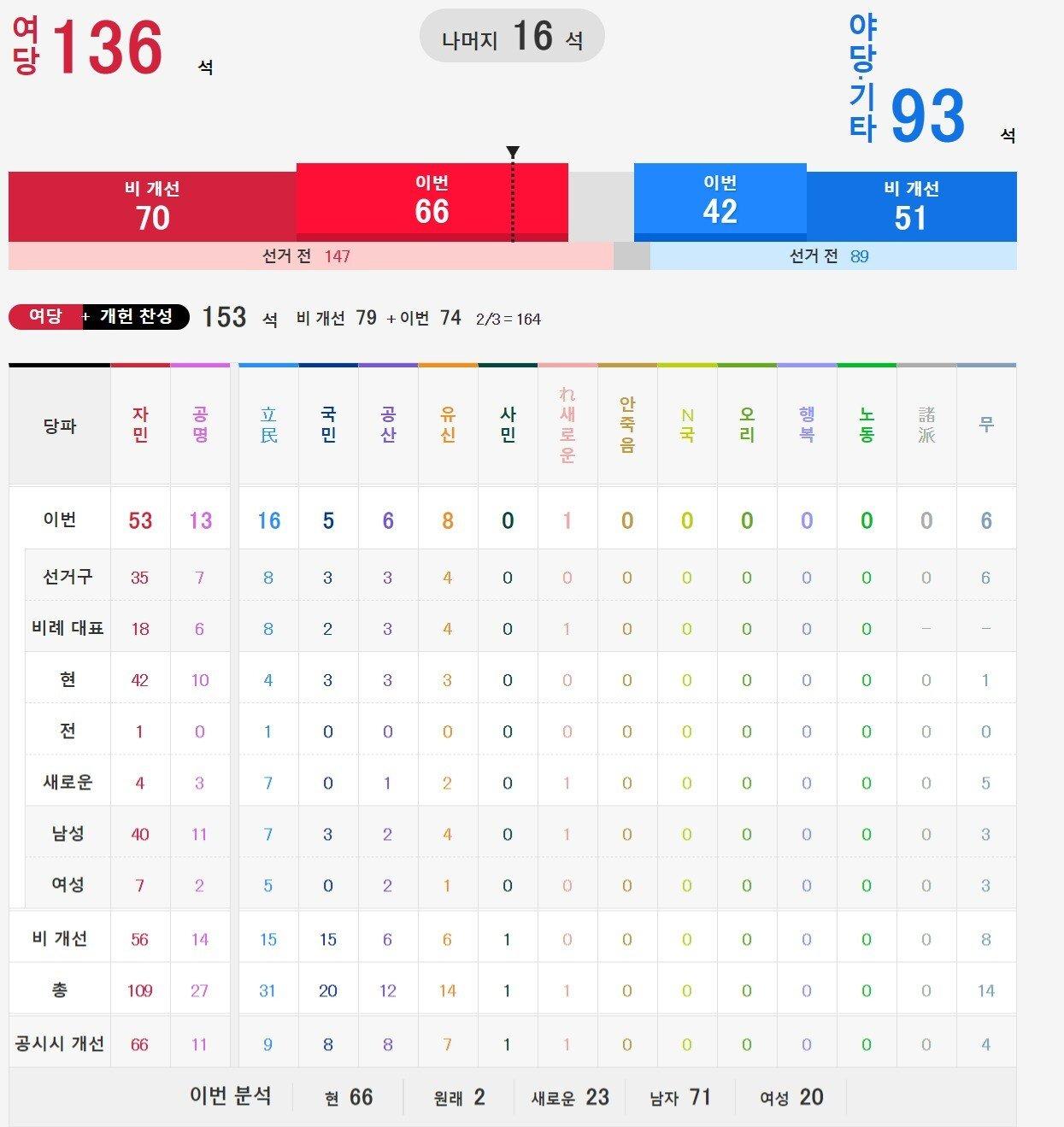 참의원 개표 NHK.jpg 일본 참의원 선거 개표 상황.jpg