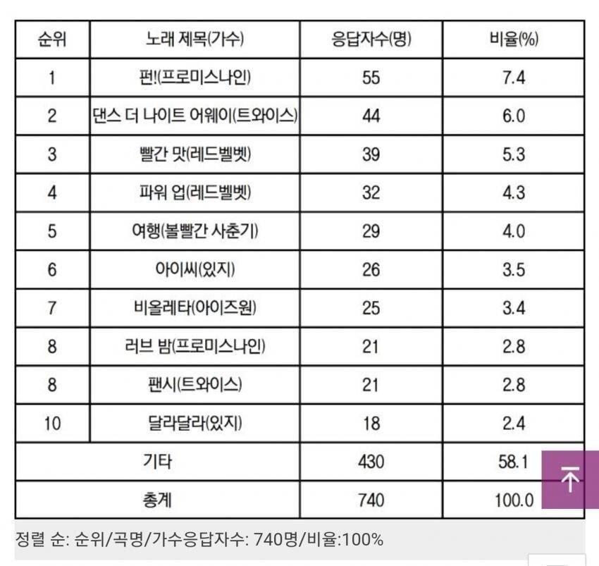 2 (3).jpg 현재 군인들이 좋아하는 걸그룹 노래 TOP 10