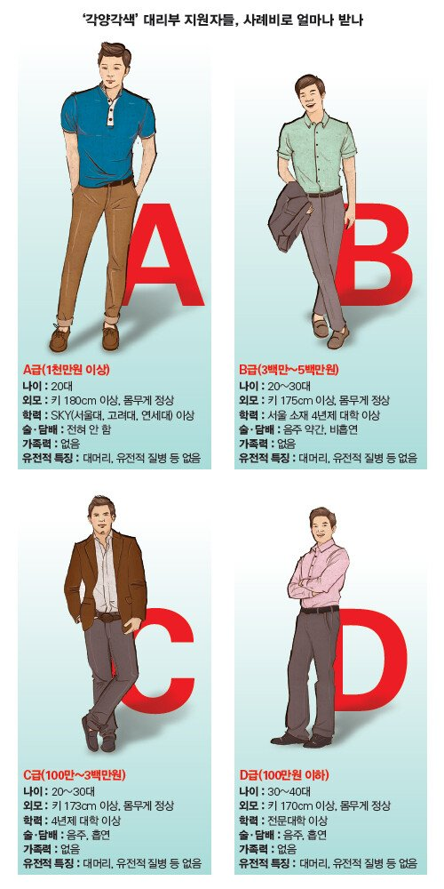 Bh0jx.jpg 한국의 정자 기증자들 스펙별 등급.JPG