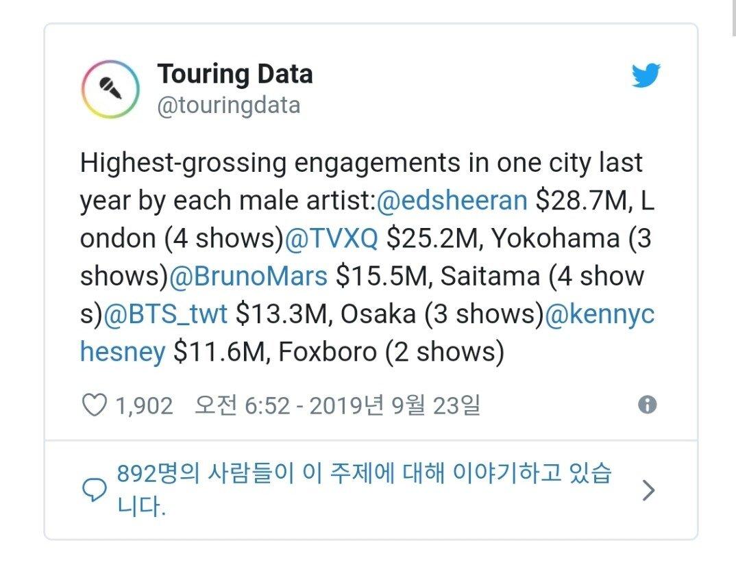Screenshot_20190925-230322.jpg 2018년 도시에서 가장 많은 매출을 올린공연 순위.JPG