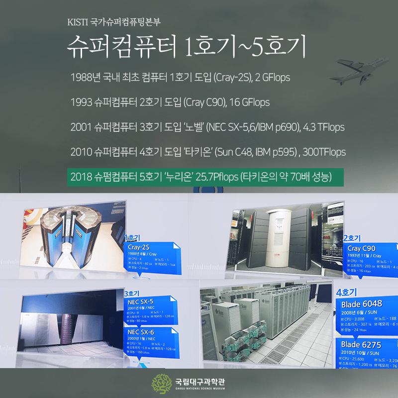 국내_슈퍼컴퓨터_5호기_누리온5.png 대한민국 PC 원탑 甲