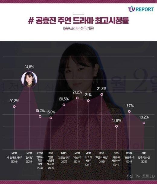 데뷔 후 20년간 망한 드라마가 없는 여배우