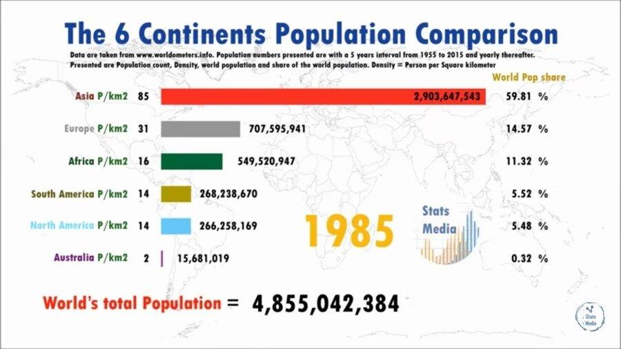 ㅇㄱ3.jpg 대륙별 인구 변화.jpg
