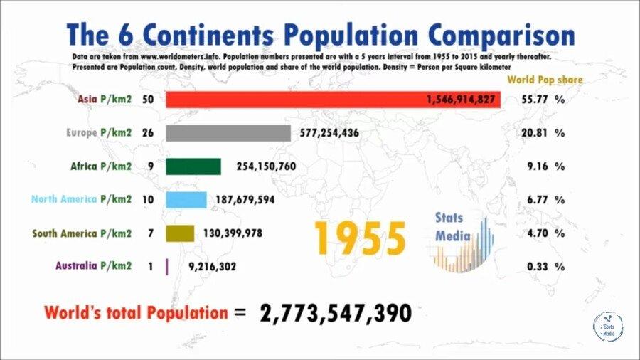 ㅇㄱ.jpg 대륙별 인구 변화.jpg