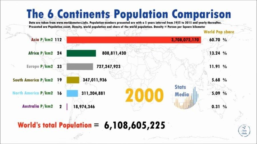 ㅇㄱ4.jpg 대륙별 인구 변화.jpg