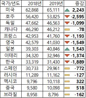 73e9fa7cd2623e8b5592fe10cd571953_az8T6LaJLk3zXD87VRPQ49F7Hy.png 올해 한국 1인당 GDP 거의 2천불 감소
