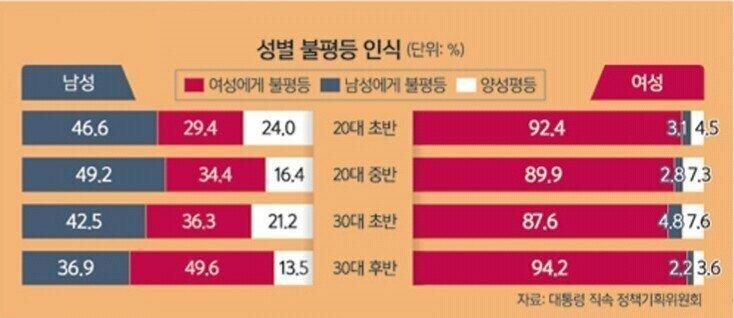 """한국여자.jpg 한국여자 94%, """"한국 사회는 여성에게 불평등.jpg"""
