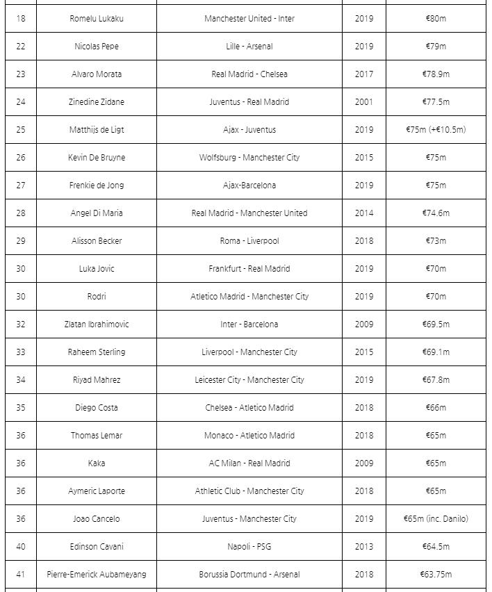 2.PNG [Goal.com] 역대 최고 이적료 랭킹 1~100위