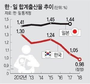 555.jpg 브레이크 없는 저출산...8월 출산율 역대최소 기록...jpg