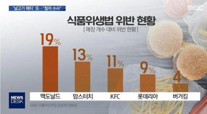 king.jpg 햄버거 가게 식품위생법 위반 현황.jpg