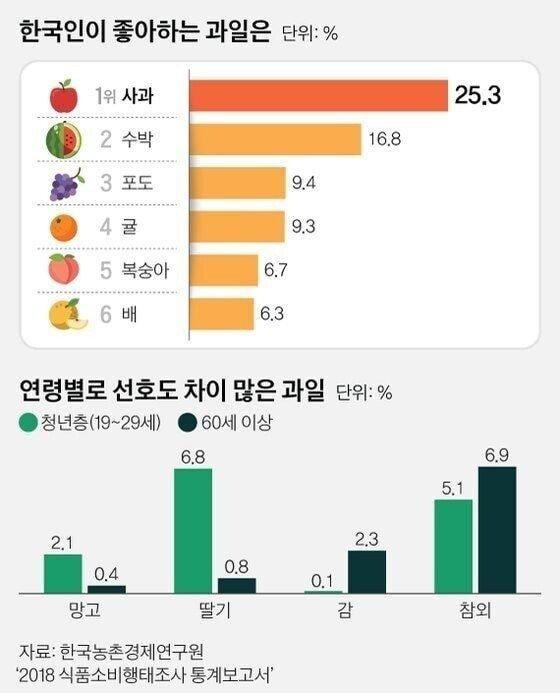 5dPlahT.jpg 한국인이 좋아하는 과일 순위.jpg