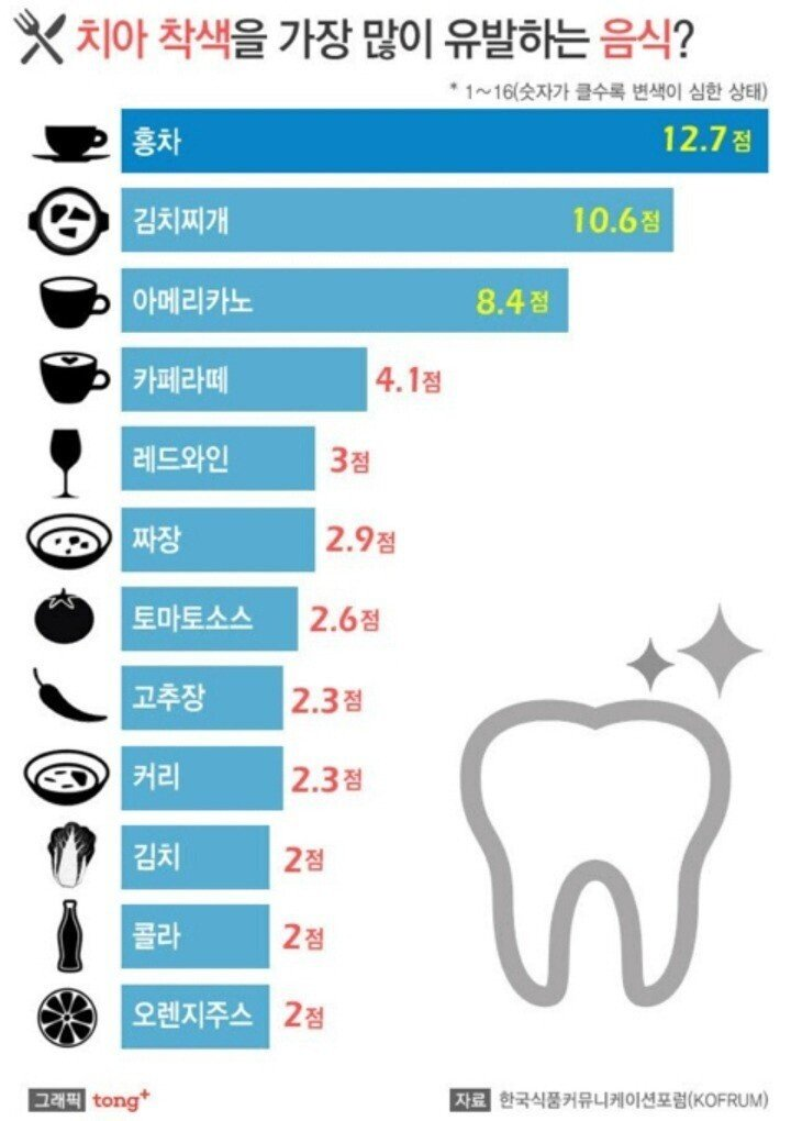 치아 착색을 가장 많이 유발하는 음식 모음