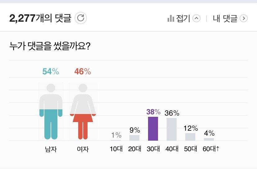 김건모 성폭행 의혹 댓글상황