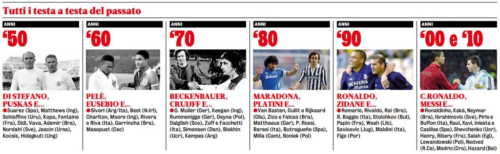 (가제타) 50,60,70,80,90,00,10년대 세대별 최고의 축구 선수들.jpg