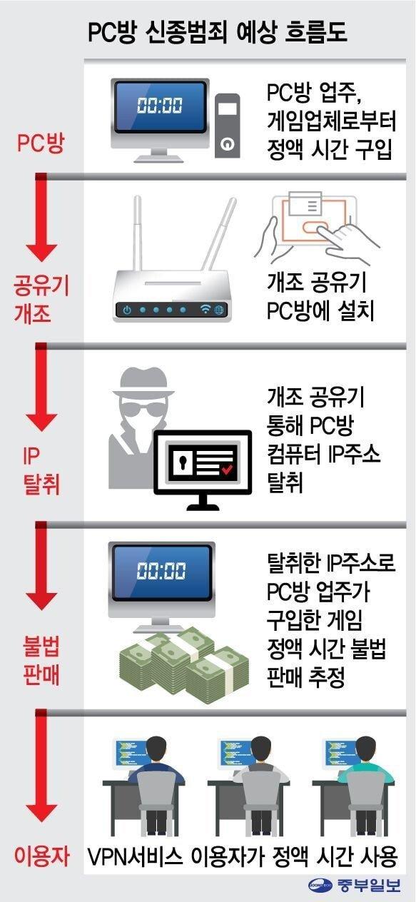 1115863_1021547_2510.jpg PC방의 IP 도둑들.jpg
