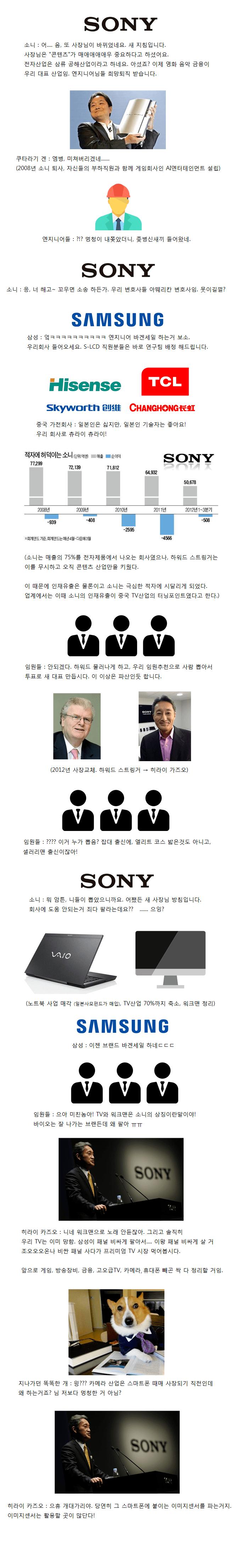 소니3.png 펌)소니의 몰락과 부활