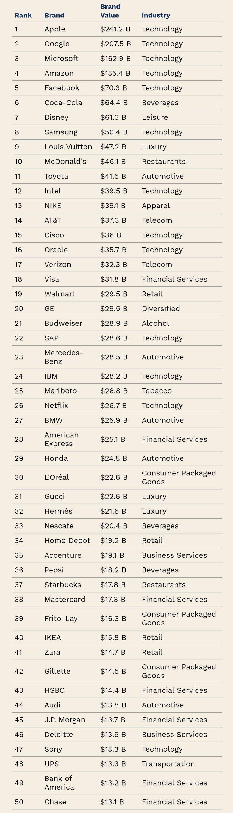 포브스, 세계에서 가장 가치있는 브랜드 순위.jpg