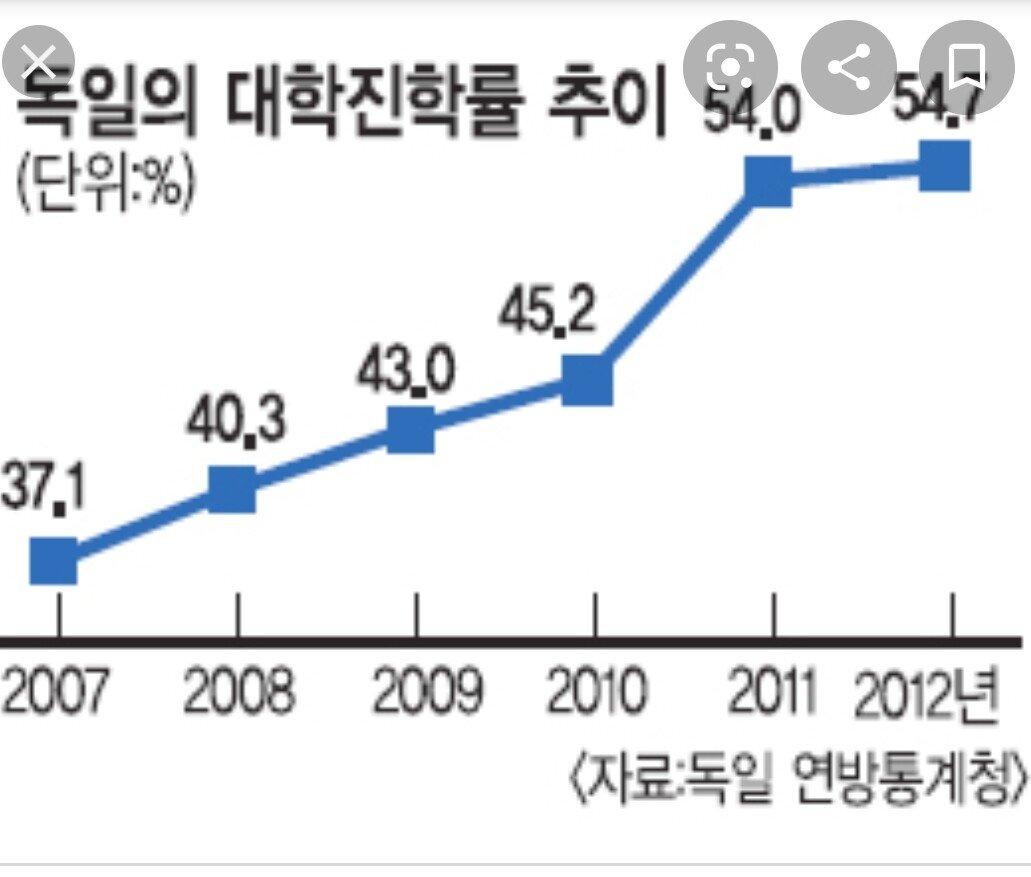SmartSelect_20200816-114136_Chrome.jpg 한국 청년 취업난의 가장 큰 문제점 중 하나 한국에서 본받자는 독일 교육제도의 실상 한국에서 본 받자는 독일 교육제도의 실상