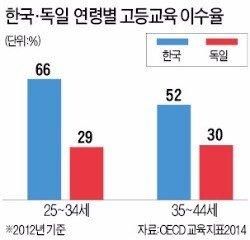 AA.9781696.1.jpg 한국 청년 취업난의 가장 큰 문제점 중 하나 한국에서 본받자는 독일 교육제도의 실상 한국에서 본 받자는 독일 교육제도의 실상