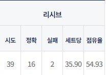 이재영 리시브 점유.jpg GS칼텍스 VS 흥국생명 결승전 리뷰.