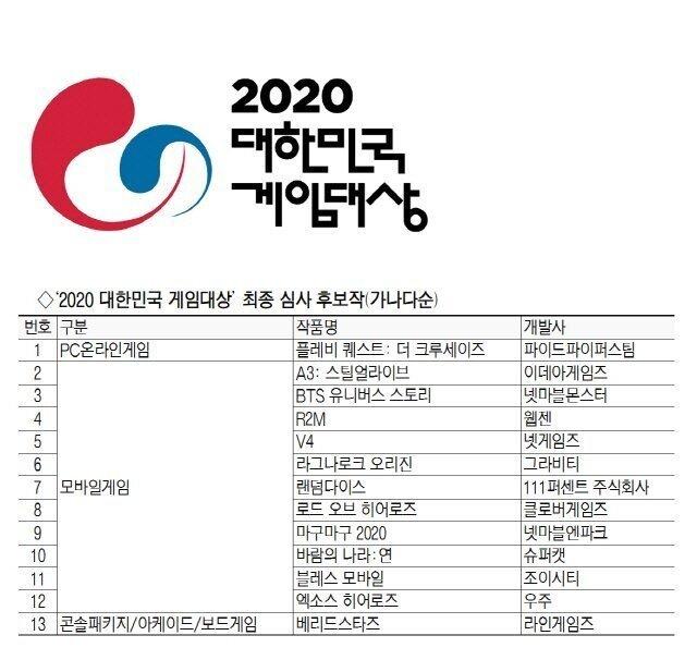 사이버펑크2020.jpg 2020 대한민국 게임대상 최종 후보