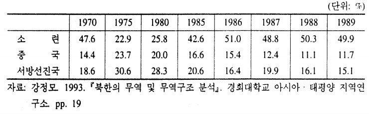 AEZA-2001-024-0235-01.jpg 1970년대까지의 북한 경제 성장의 원인