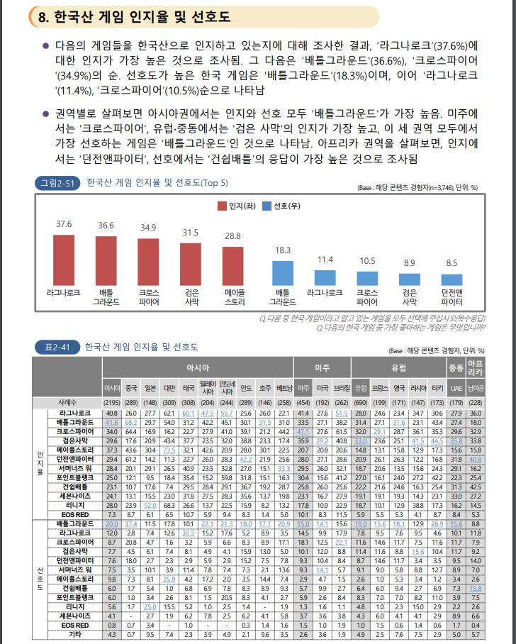 한류조사06.PNG 중국이 요즘 한국 문화에 열등감 느끼는 이유(feat. 2020 해외한류실태조사)