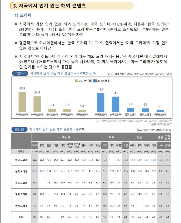 한류조사02.PNG 중국이 요즘 한국 문화에 열등감 느끼는 이유(feat. 2020 해외한류실태조사)